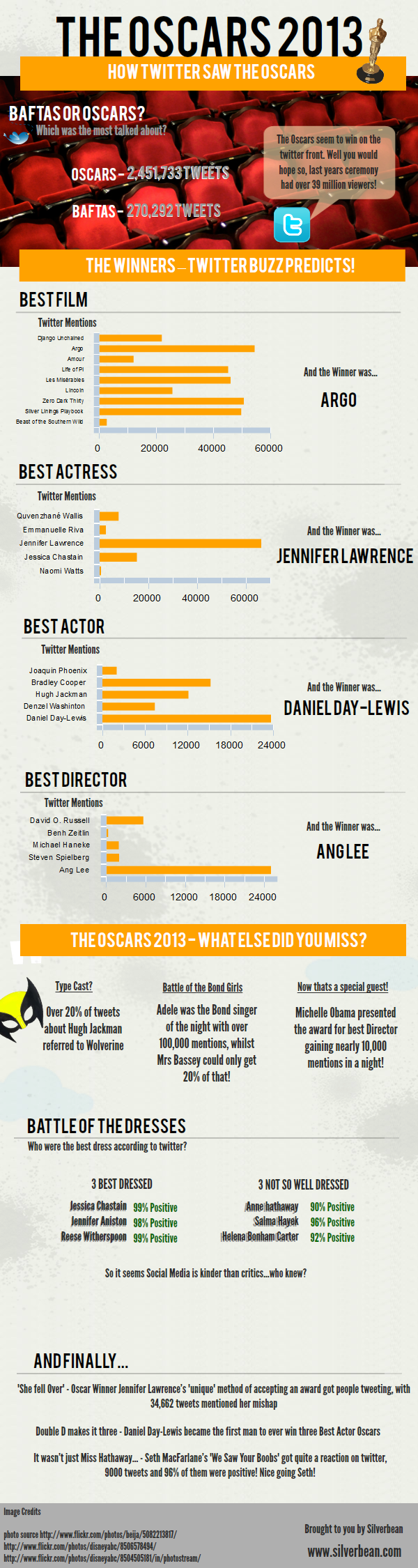 How Twitter Saw The Oscars 2013