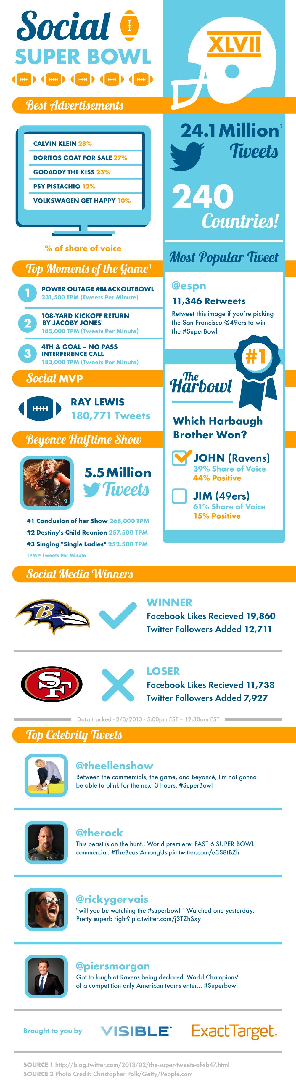 Social Super Bowl XLVII