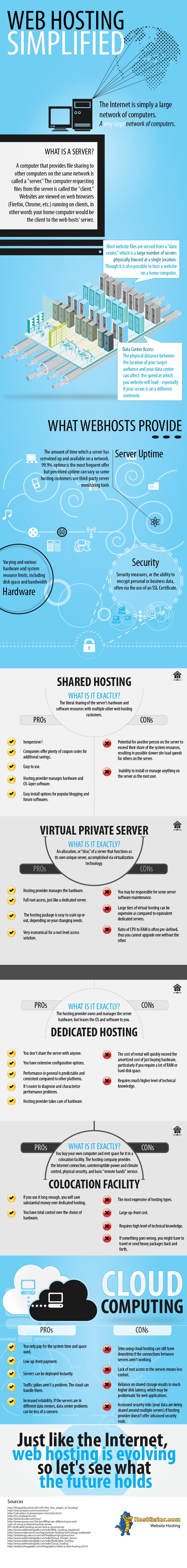 Web Hosting Simplified
