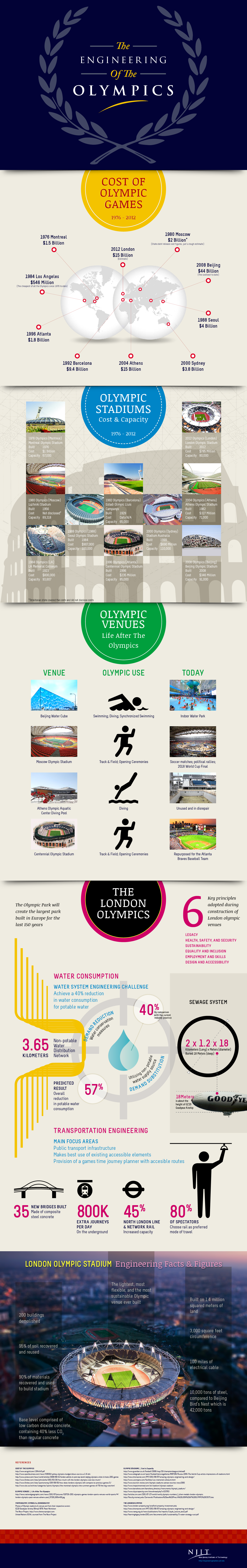 The Engineering of the Olympics