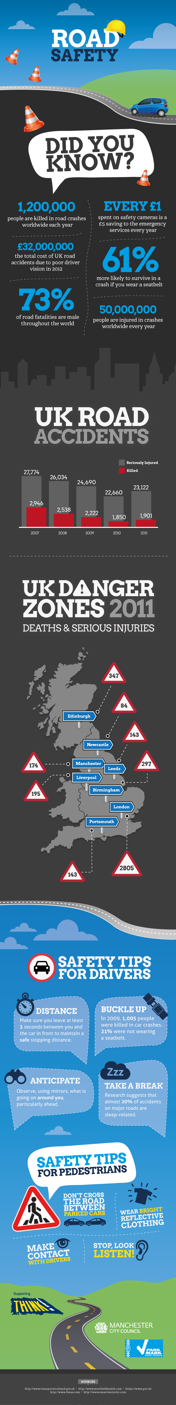 UK Road Safety