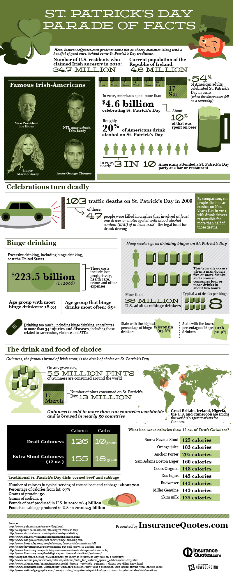 St. Patricks Day Parade of Facts