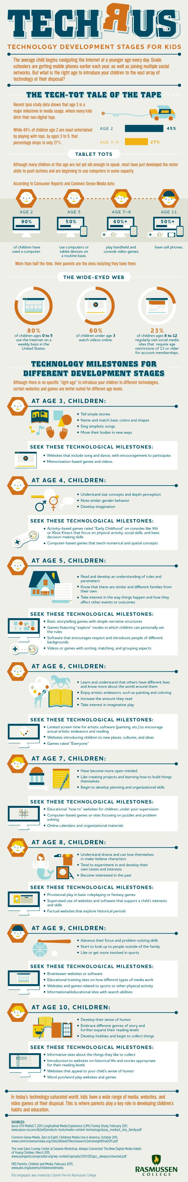 TECH R US - Technology Development Stages for Kids