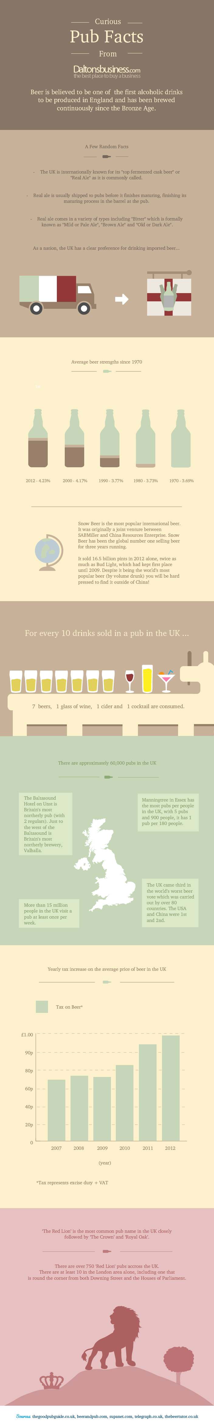 Curious Pub Facts