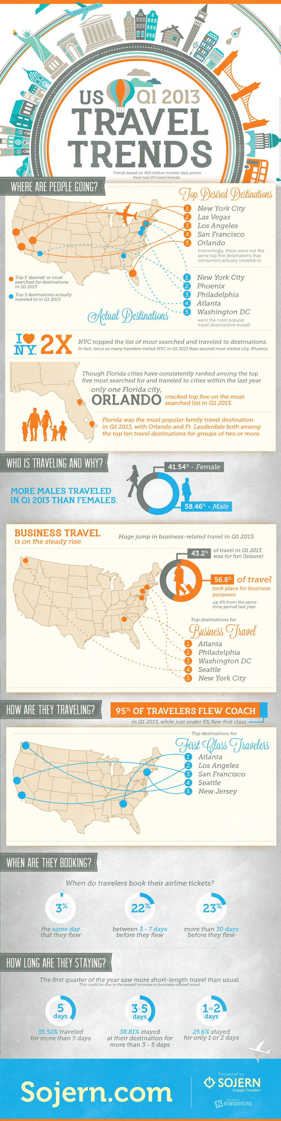 US Travel Trends Q1 2013