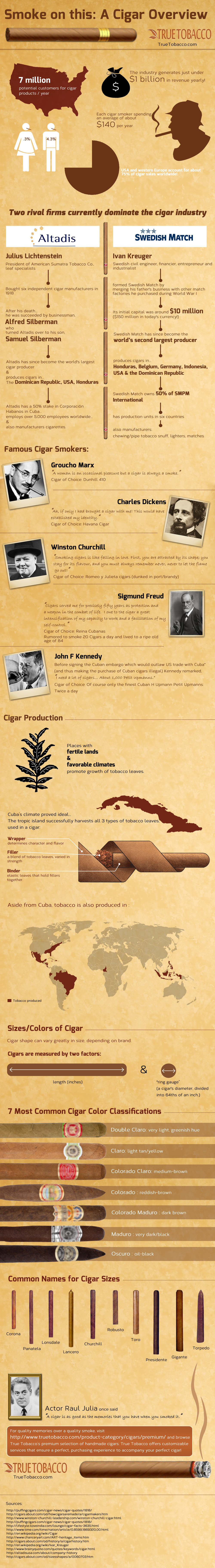 Smoke On This: A Cigar Overview