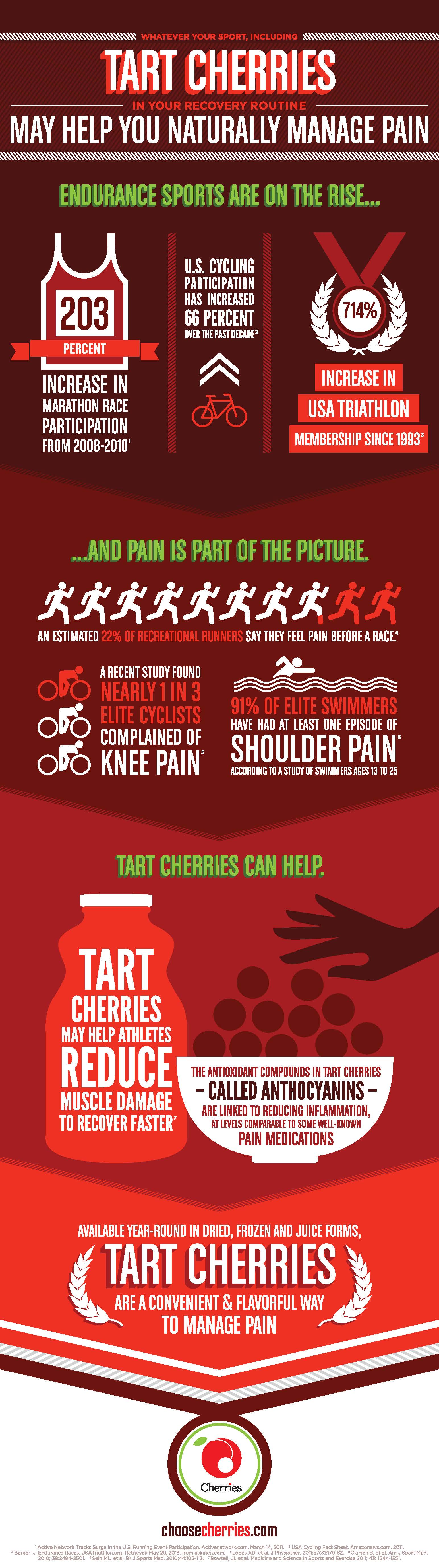 Tart Cherries Help Endurance Athletes Manage Pain