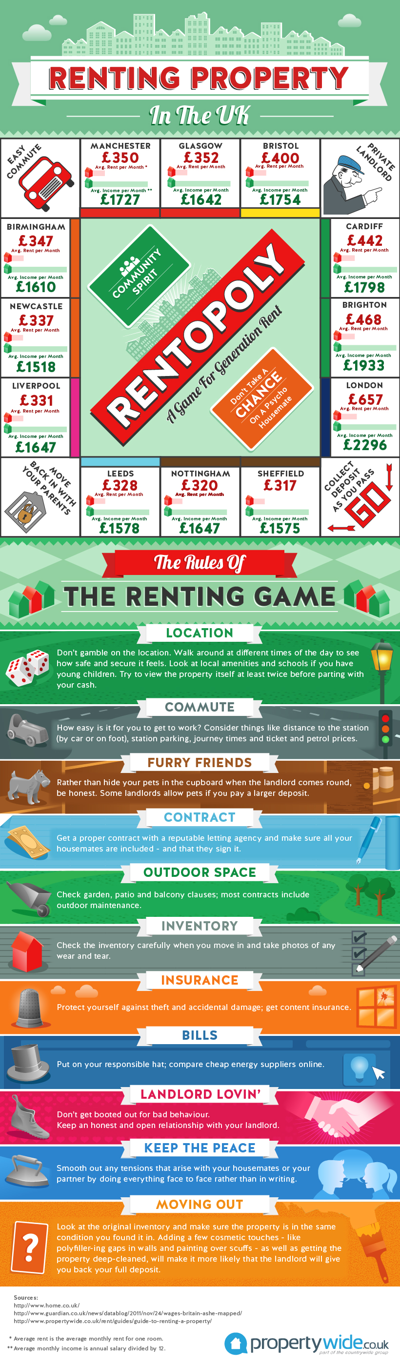 Renting Property in the UK
