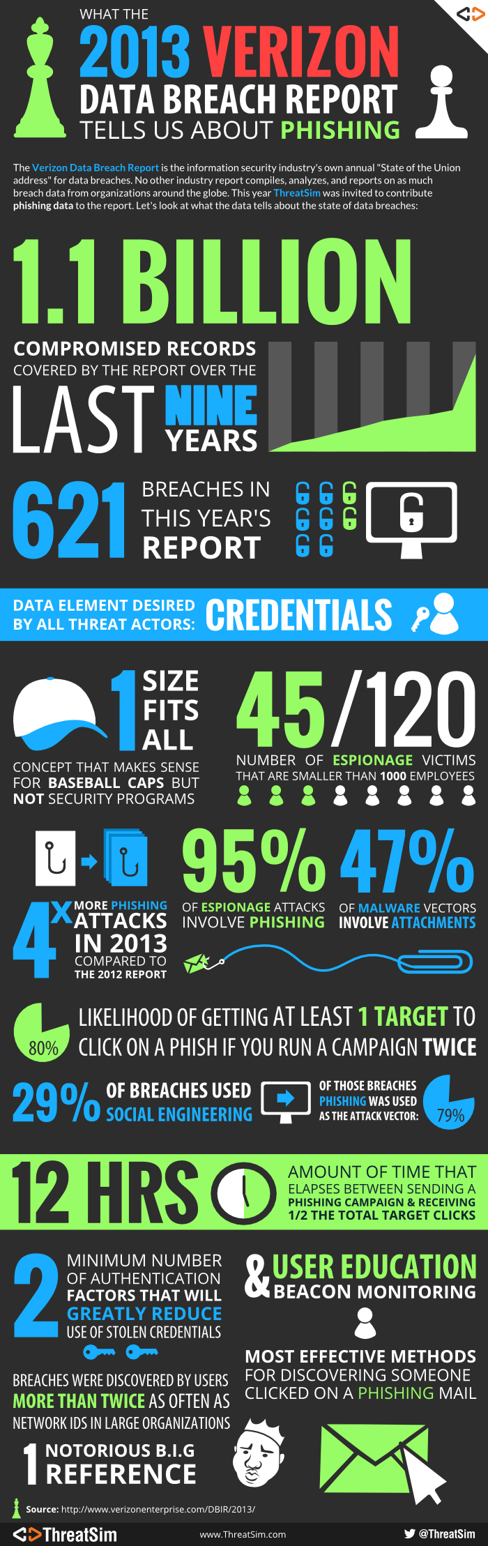 What the 2013 Verizon Data Breach Report Tells Us About Phishing