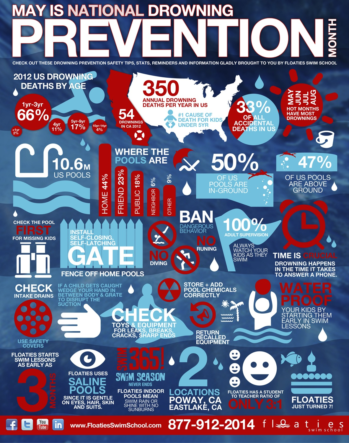 National Drowning Prevention Month