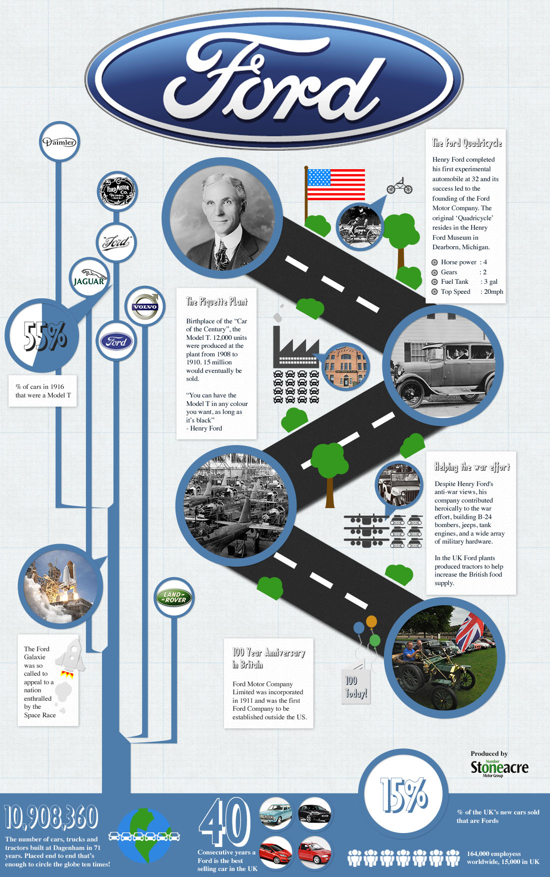 history of ford motor company infographic. Cars Review. Best American Auto & Cars Review