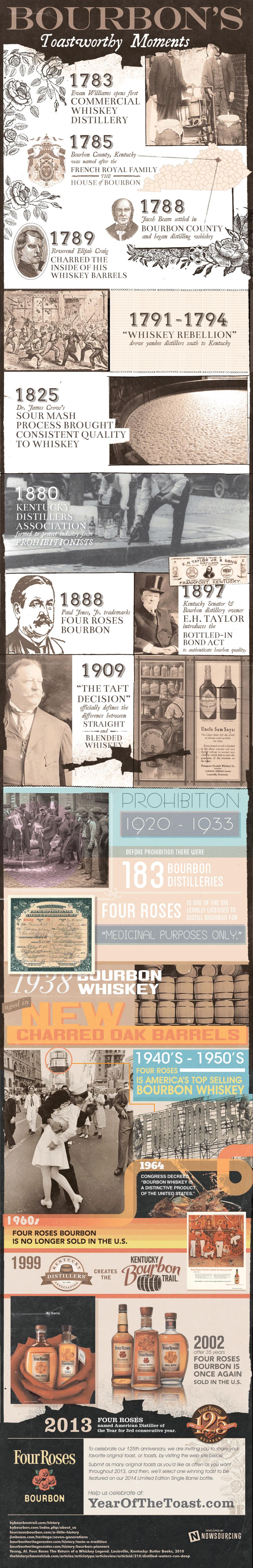Bourbon's Toastworthy Moments