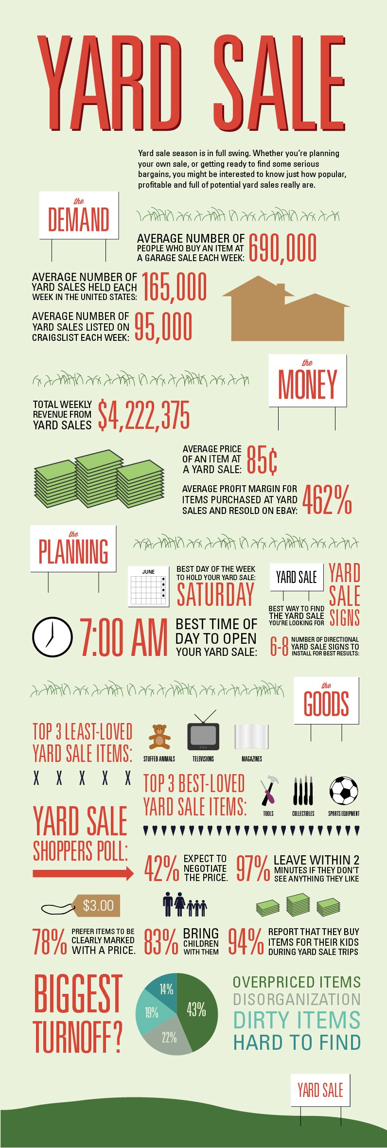 Yard Sale Stats and Facts