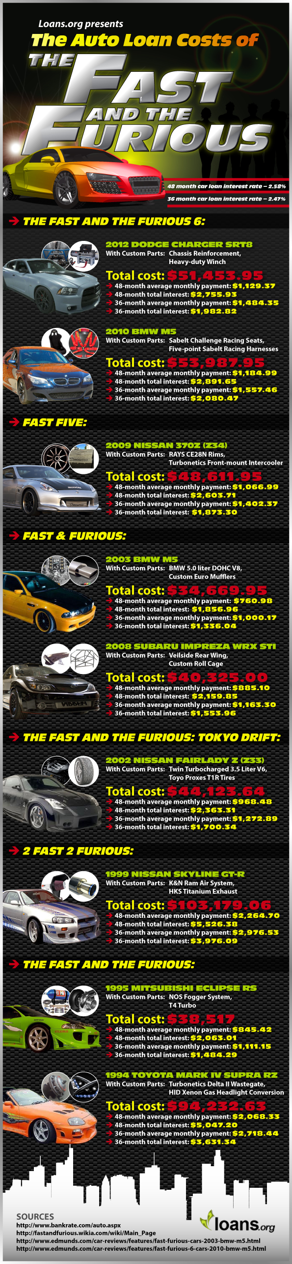 The Auto Loan Costs of The Fast and the Furious