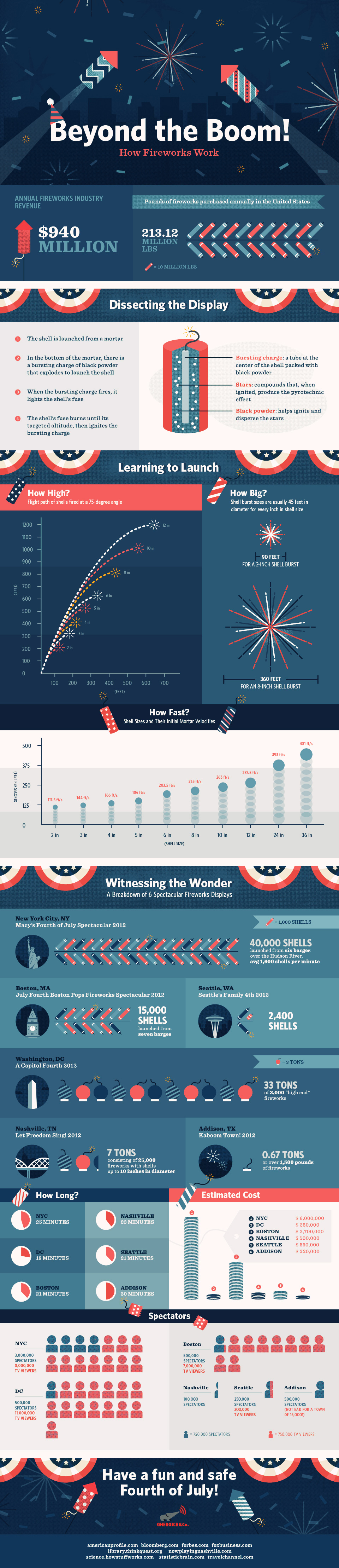 Beyond the BOOM: How Fireworks Work