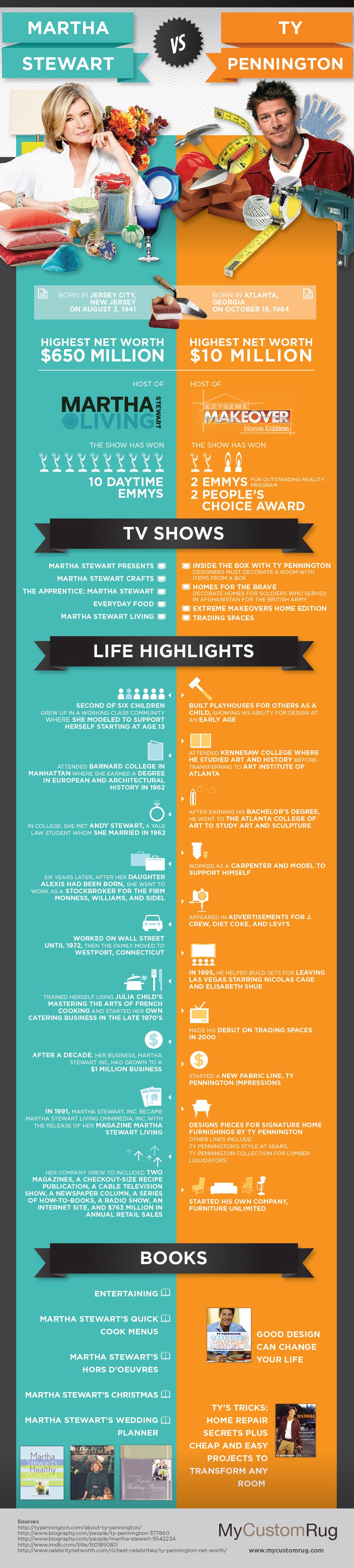 http://mycustomrug.com/infographics/martha-stewart-vs-ty-pennington