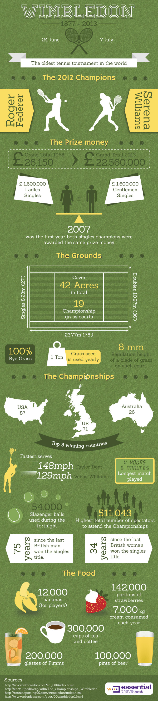 2013 Wimbledon Championships