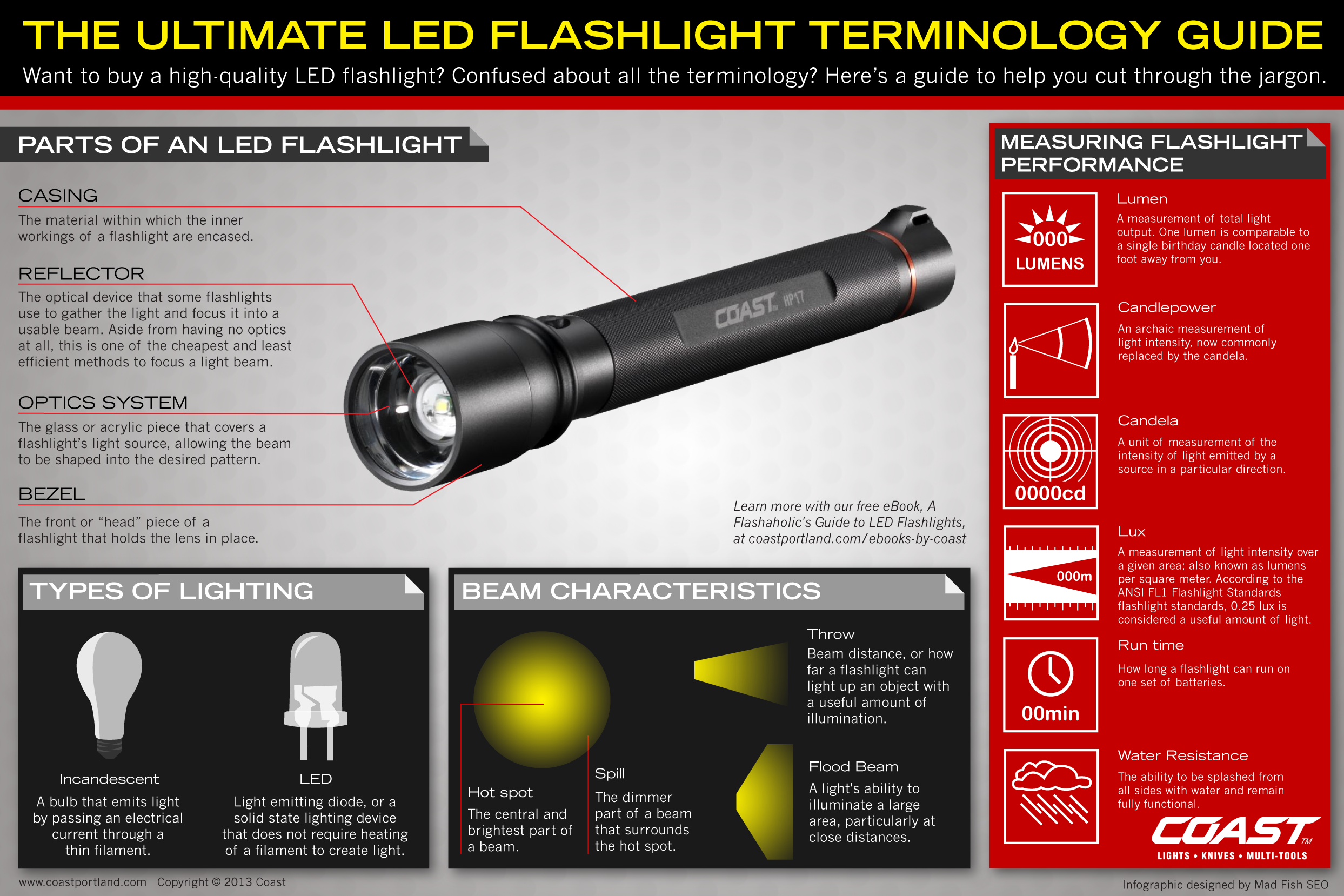 The Ultimate LED Flashlight Terminology Guide