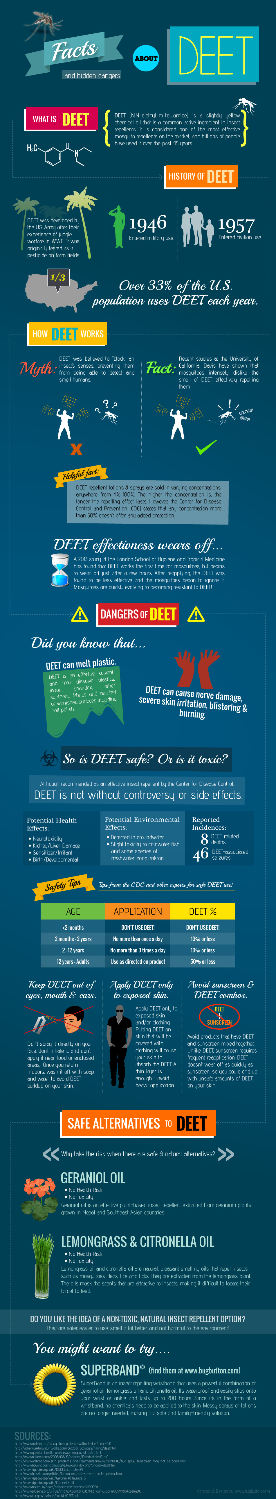 Facts and Hidden Dangers About DEET