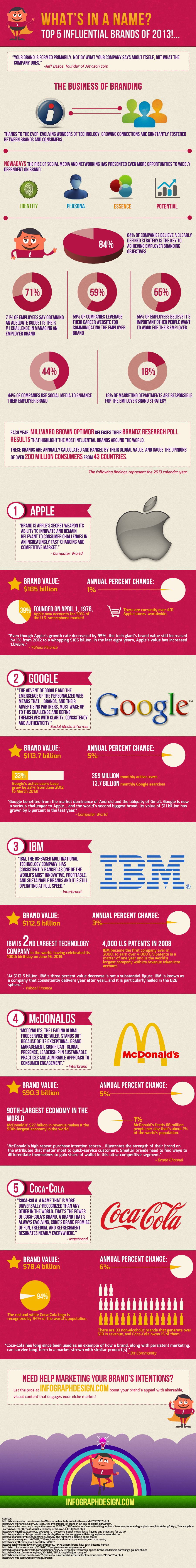 What's In a Name? Top 5 Influential Brands of 2013