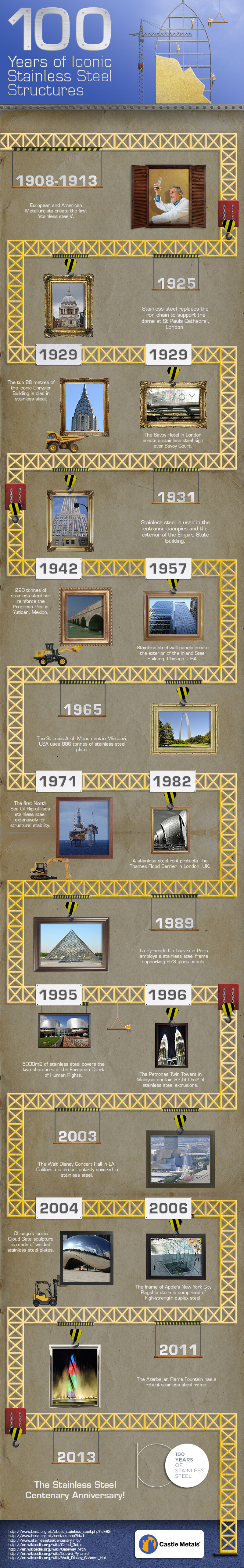100 Years of Iconic Stainless Steel Structures