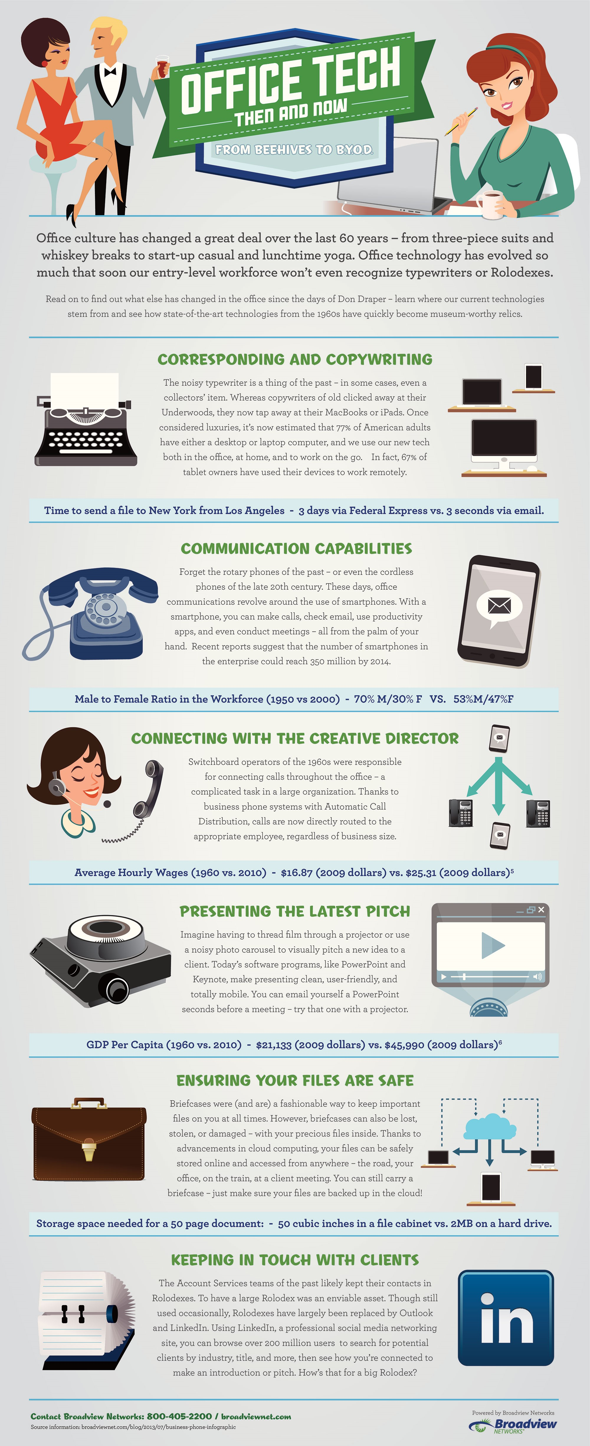 Office Tech: Then and Now
