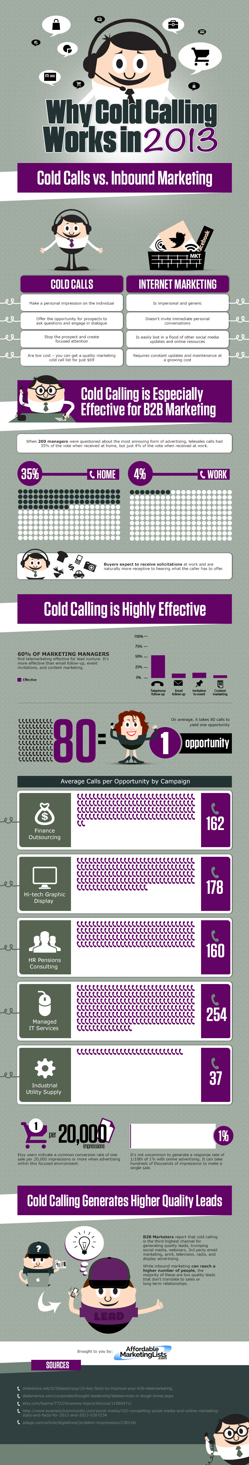 Why Cold Calling Works In 2013