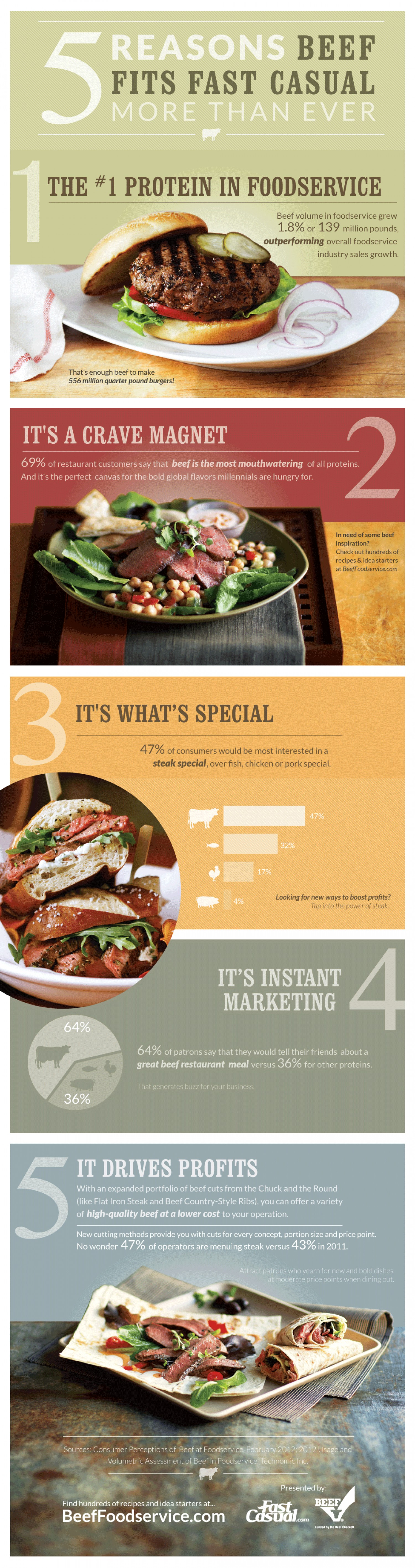 Five Reasons Beef Fits Fast Casual