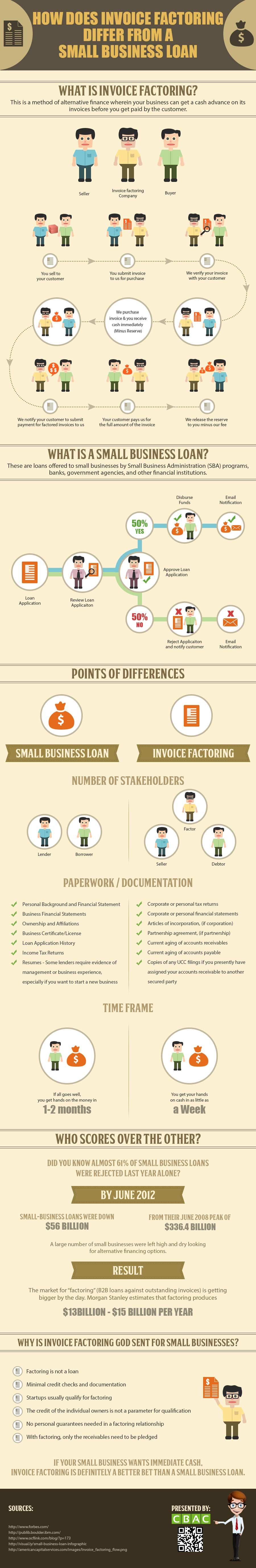 Invoice Factoring Vs Small Business Loan Infographic