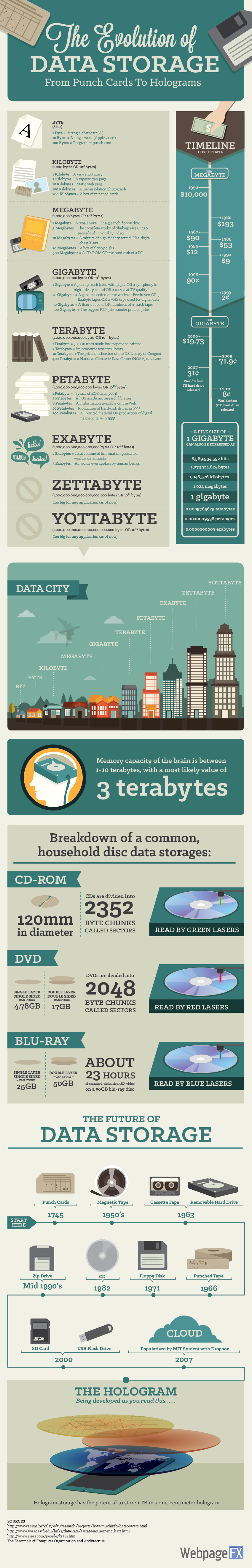From Punch Cards To Holograms: The Evolution of Data Storage