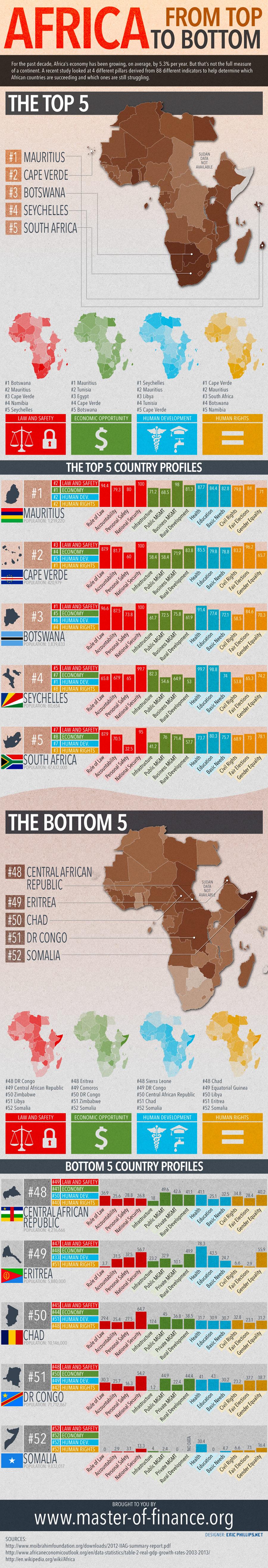 The Top Economies in Africa