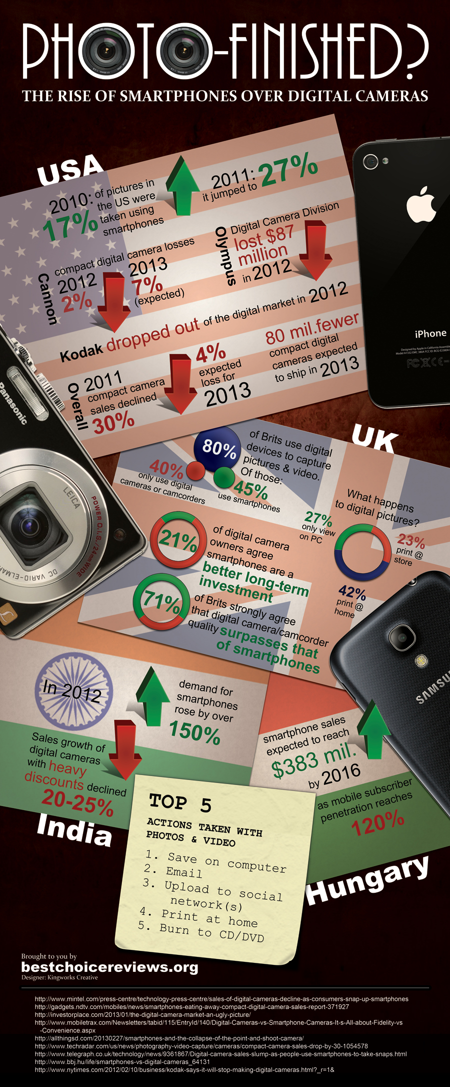 The Rise of Smartphones Over Digital Cameras