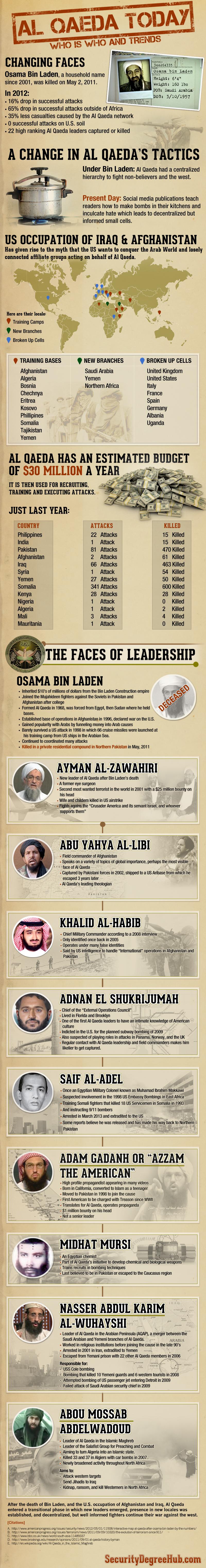 Al-Qaeda In Numbers