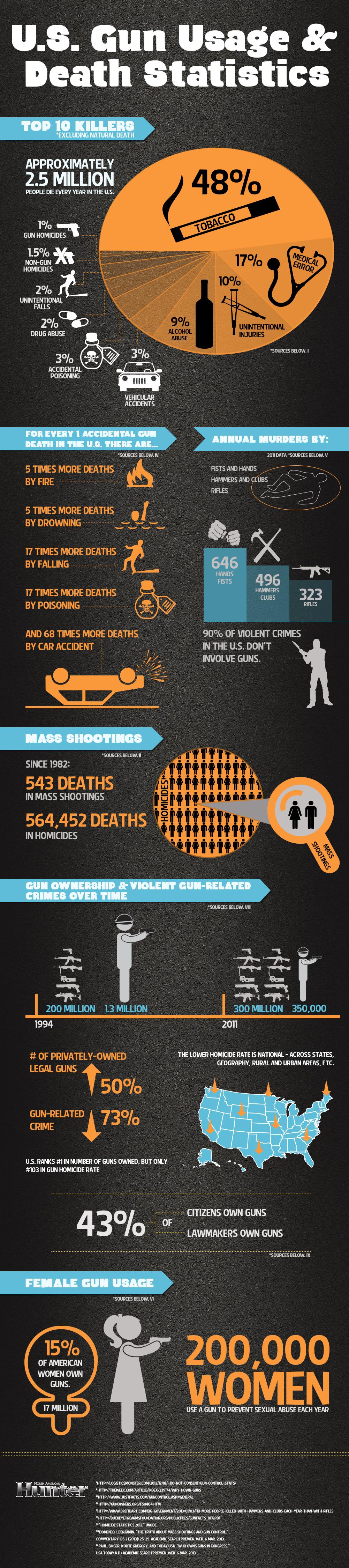 U.S. Gun Usage & Death Statistics]