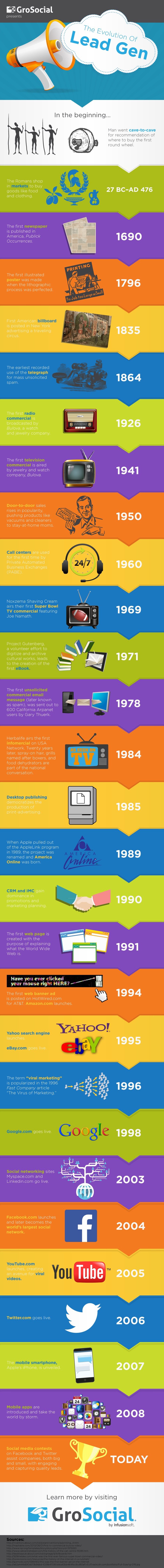 Lead Generation Infographic Evolution of Lead Generation
