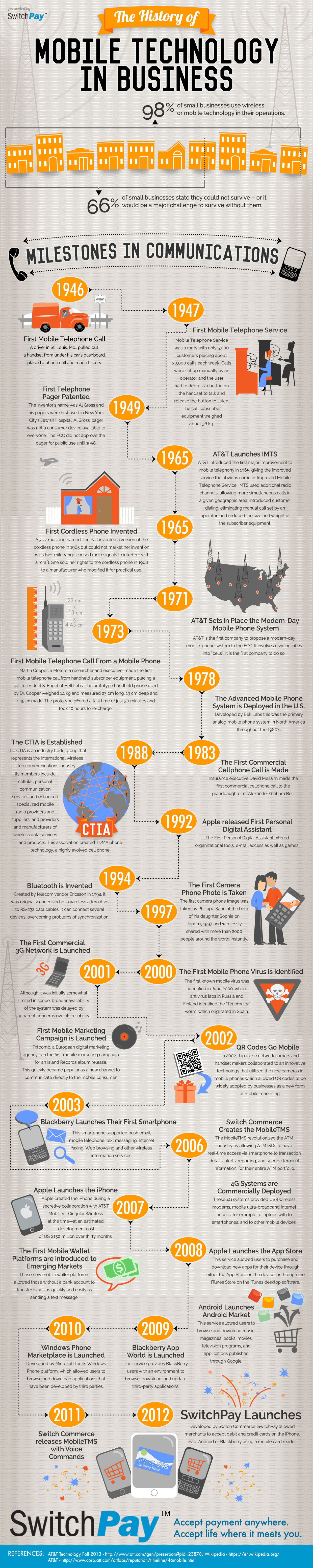 The History of Mobile Technology in Business