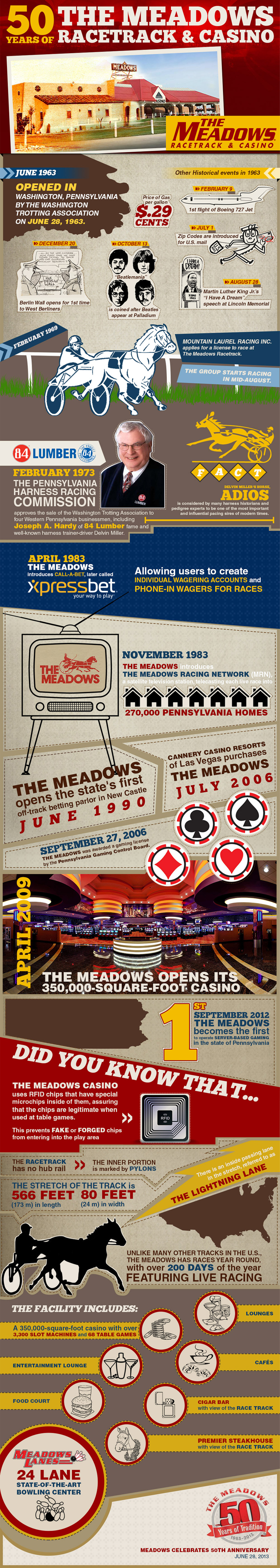 50 Years of the Meadows Racetrack & Casino