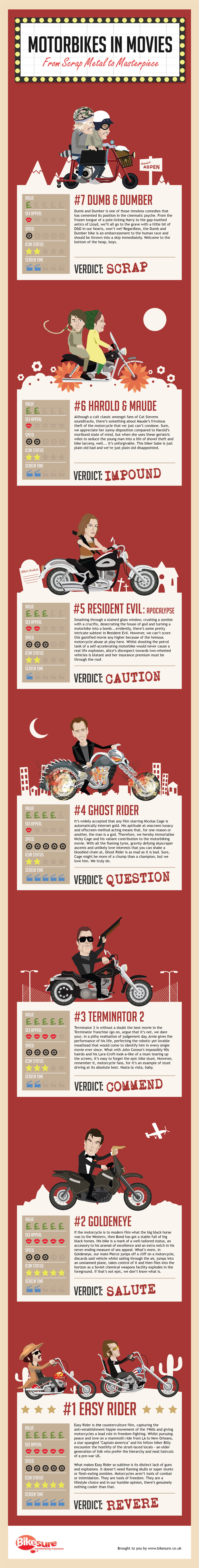 Motorbikes in Movies: From Scrap Metal to Masterpiece