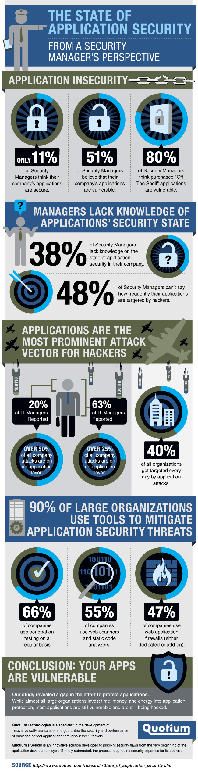 State of Application Security From an IT Manager's Perspective