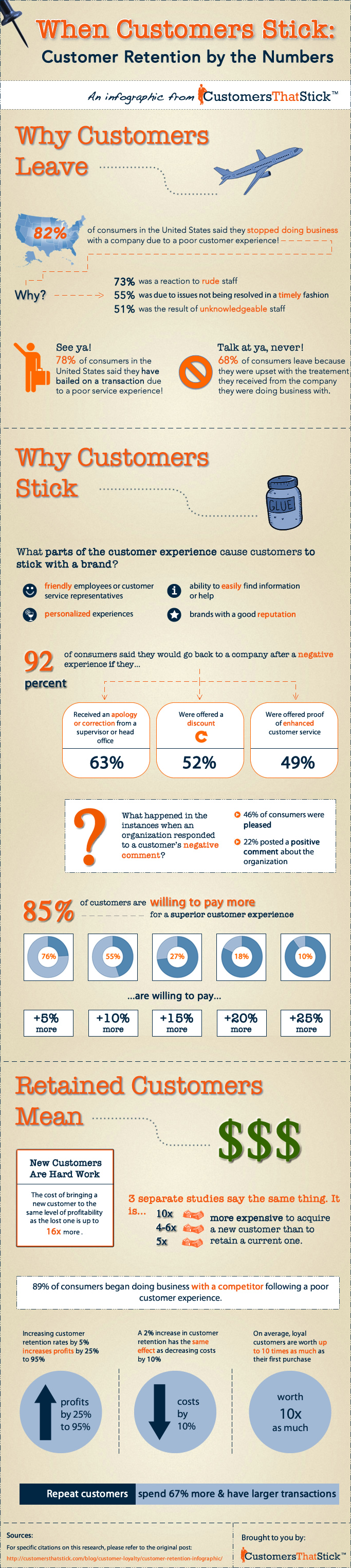 When Customers Stick: Customer Retention by the Numbers