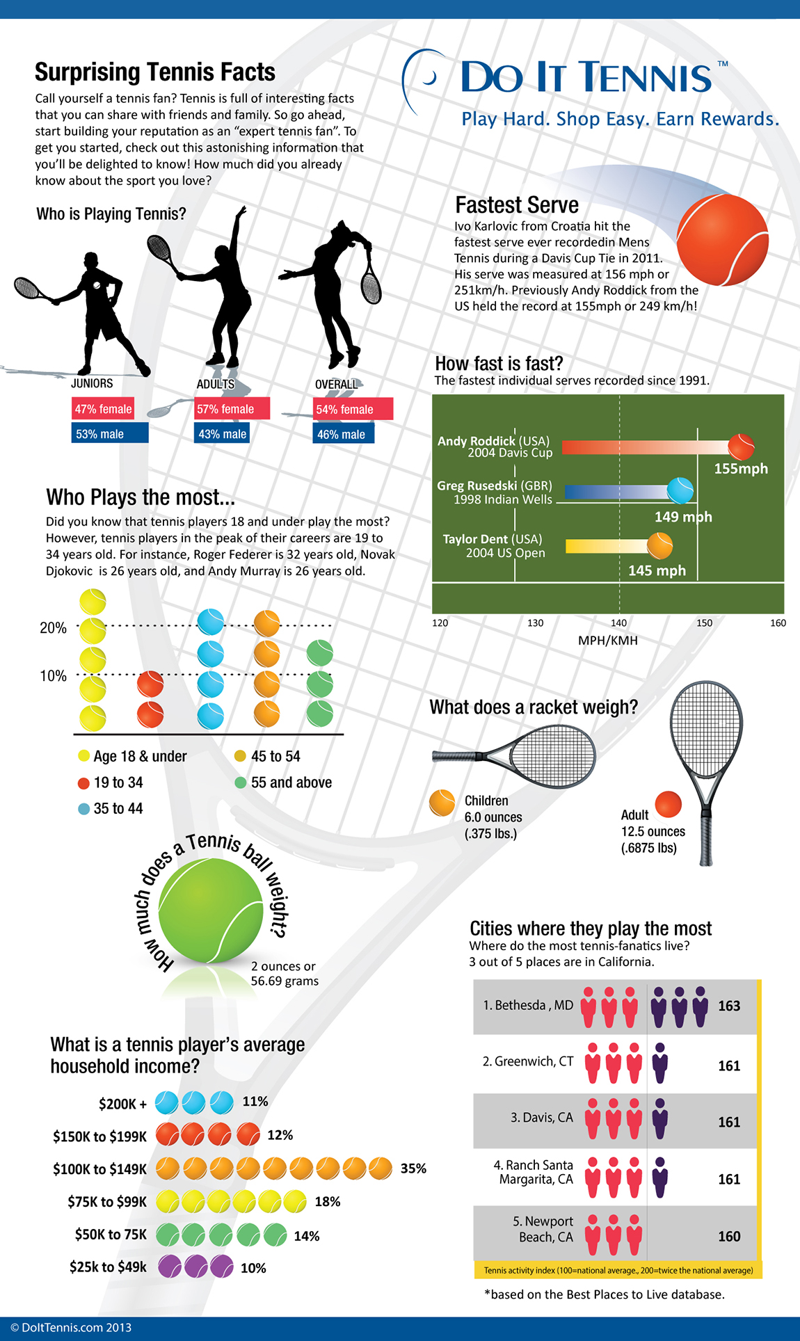 Tennis Racquet and Tennis player infographic