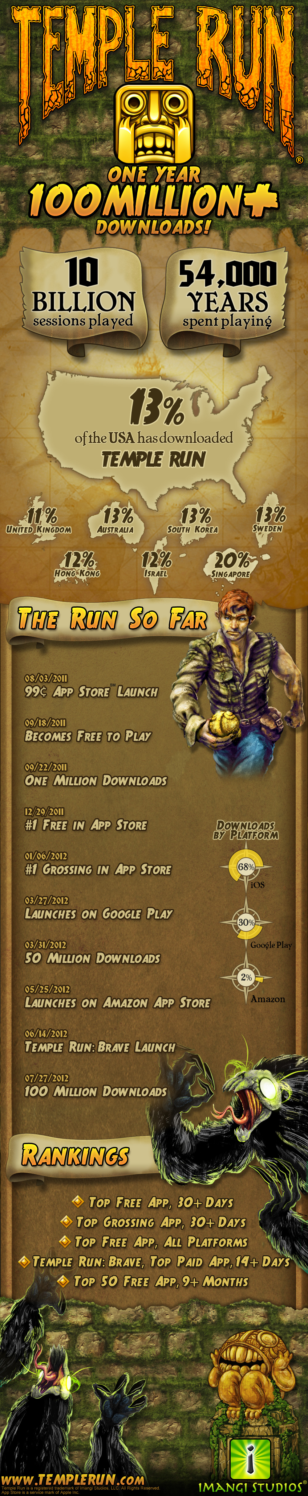 How Popular Is the Game Temple Run?