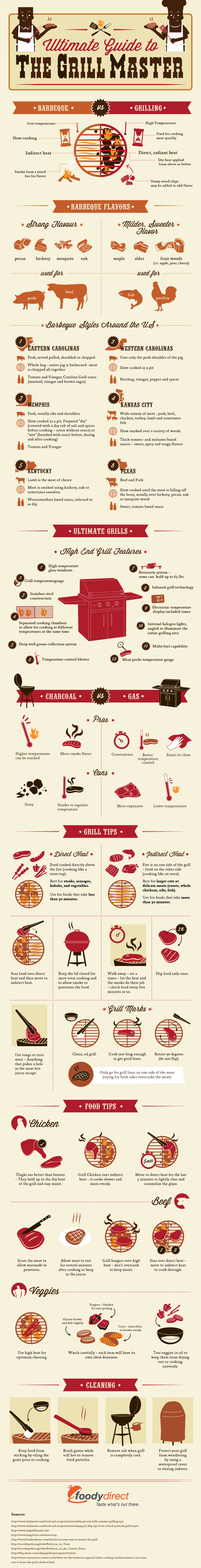 The Ultimate Guide to the Grill Master