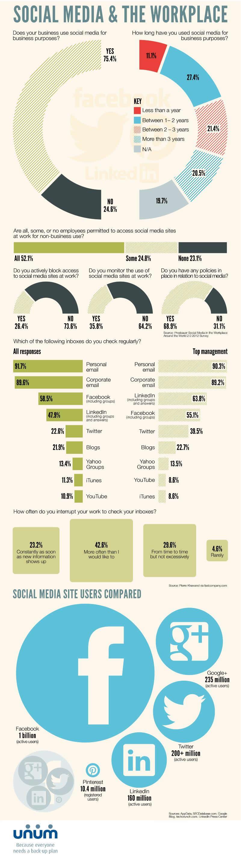 Social Media: For Business or Against