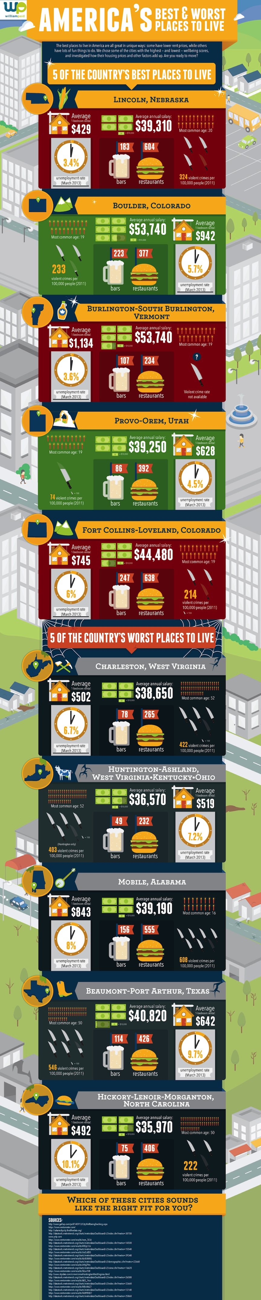America's Best & Worst Place To Live
