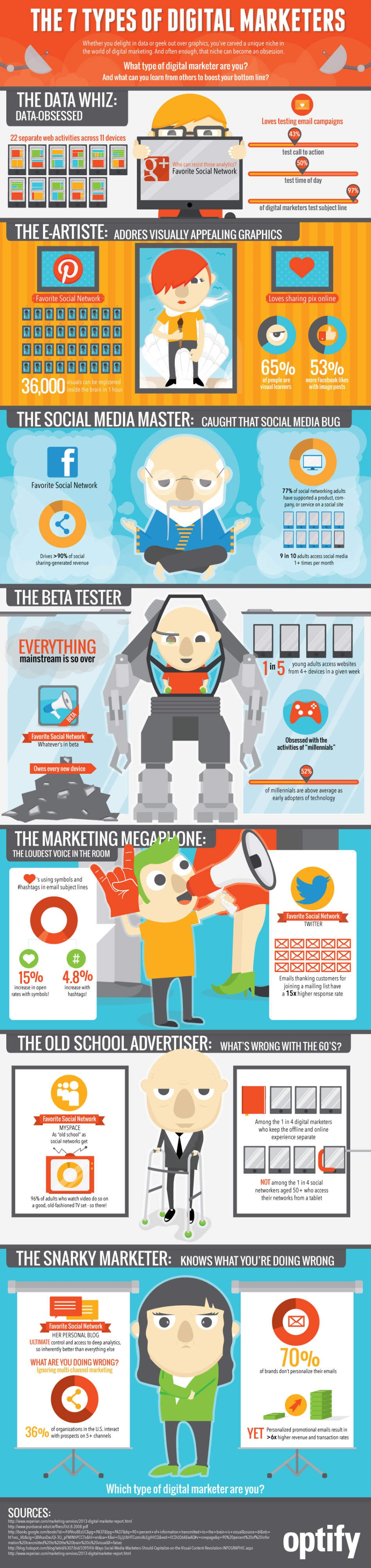 The 7 Types of Digital Marketers