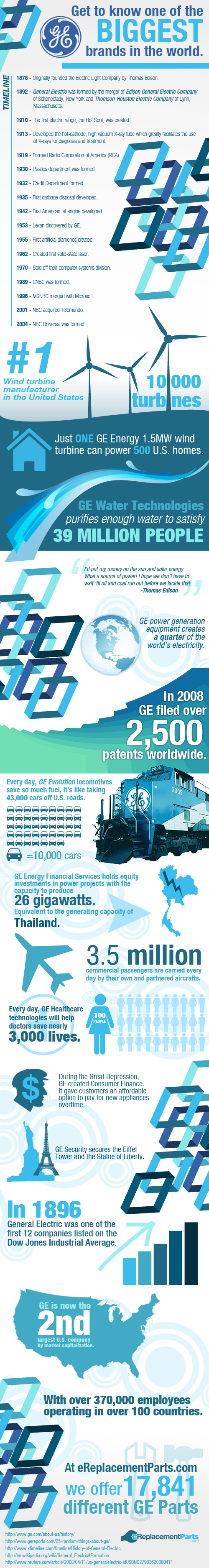 GE: The Biggest Brand in the World