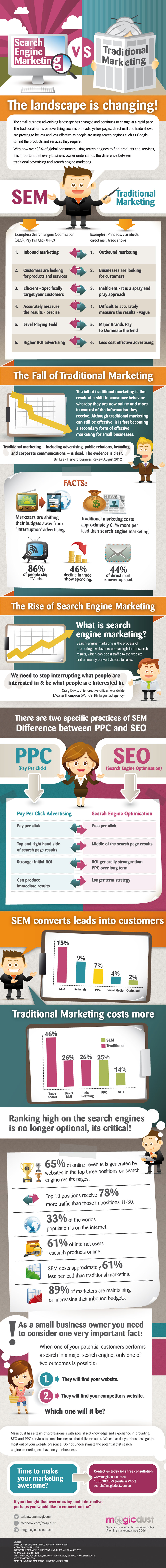 Search Engine Marketing vs Traditional Marketing