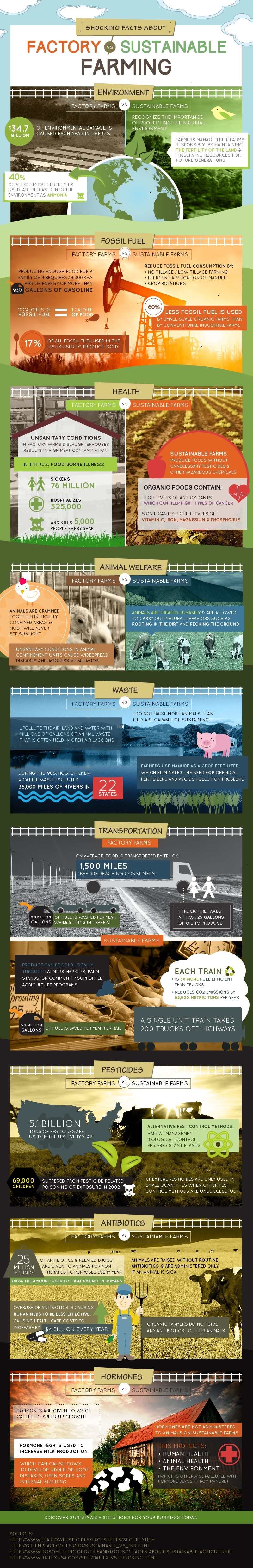 Shocking Facts About Factory Farming vs. Sustainable Farming