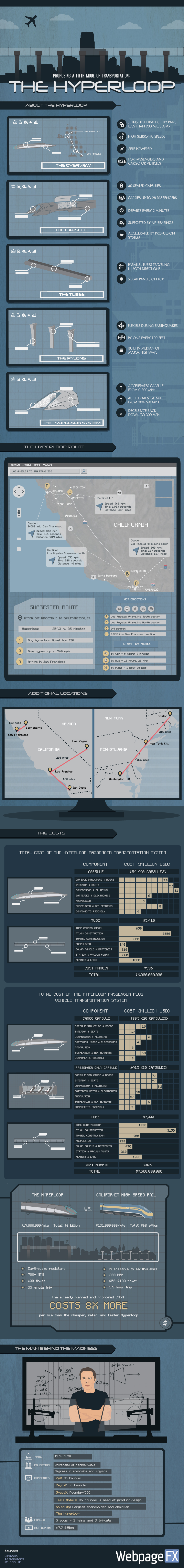 Proposing a Fifth Mode of Transportation: The Hyperloop